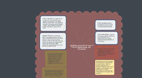 Mind Map: DIFERENCIA ENTRE ÉTICA Y  ÉTICA PROFESIONAL DEL   PSICÓLOGO.