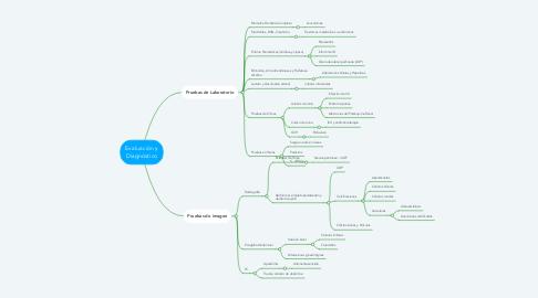 Mind Map: Evaluación y Diagnóstico