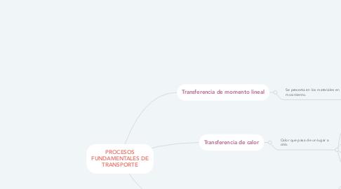 Mind Map: PROCESOS FUNDAMENTALES DE TRANSPORTE