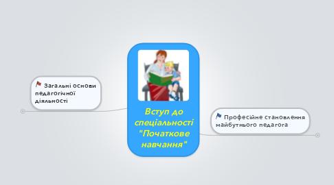 """Mind Map: Вступ до спеціальності """"Початкове навчання"""""""