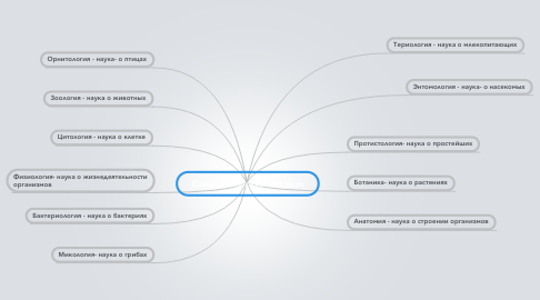 Mind Map: Семья биологических наук