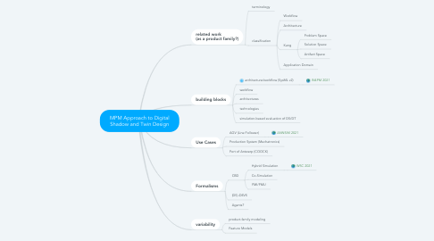 Mind Map: MPM Approach to Digital Shadow and Twin Design