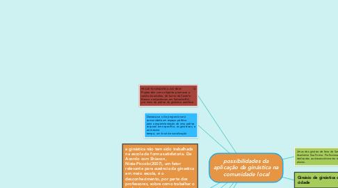 Mind Map: possibilidades da aplicação da ginástica na comunidade local