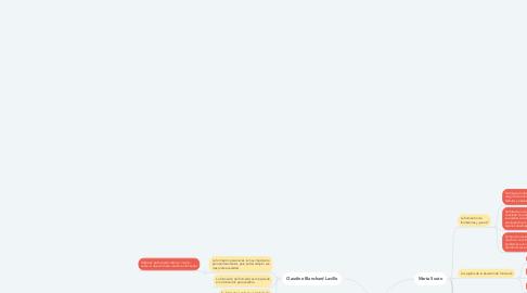 Mind Map: Psicosociología de la Formación