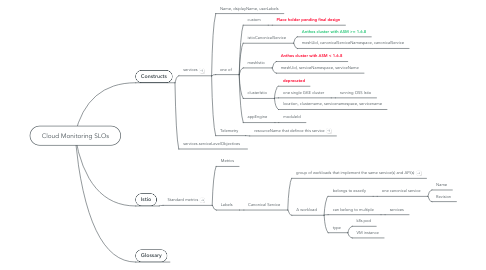 Mind Map: Cloud Monitoring SLOs