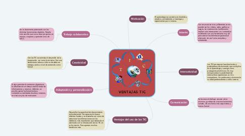Mind Map: VENTAJAS TIC