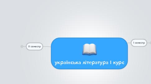 Mind Map: українська література І курс