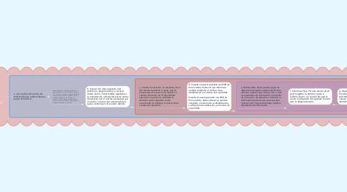 Mind Map: Procedimiento y trámite de PQR's