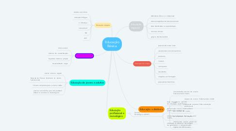 Mind Map: Educação Básica