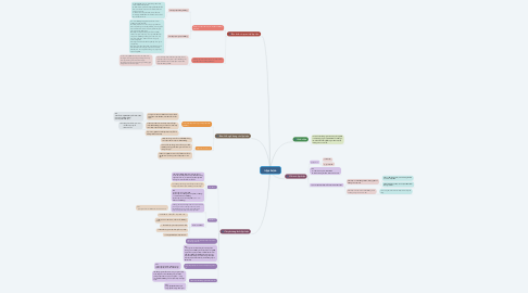 Mind Map: Lập luận