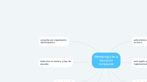 Mind Map: Metodología de la educación comparada