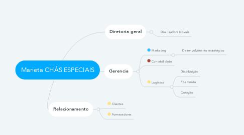 Mind Map: Marieta CHÁS ESPECIAIS