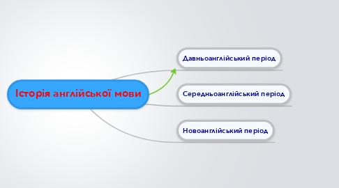 Mind Map: Історія англійської мови