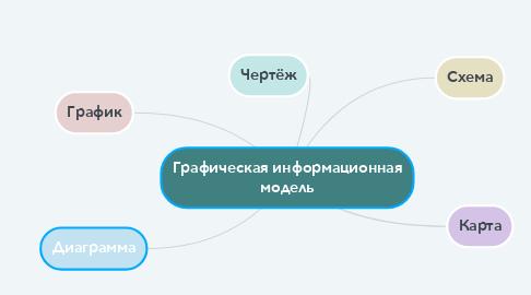 Mind Map: Графическая информационная модель