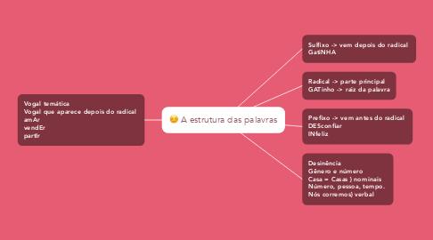 Mind Map: A estrutura das palavras