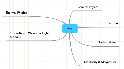 Mind Map: hey