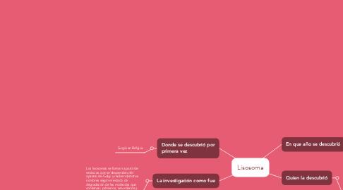 Mind Map: Lisosoma