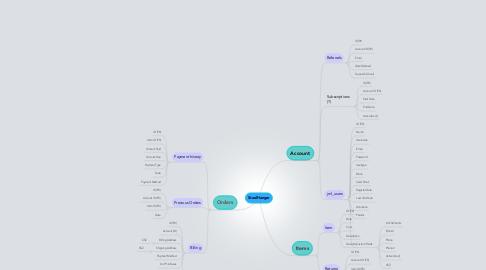 Mind Map: SteelHanger