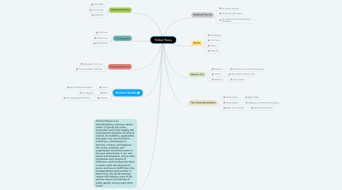 Mind Map: Political Theory