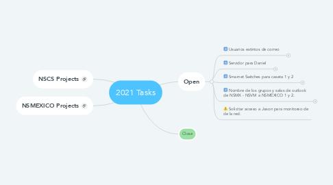 Mind Map: 2021 Tasks