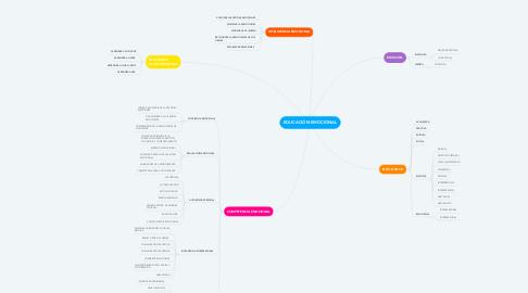 Mind Map: EDUCACIÓN EMOCIONAL