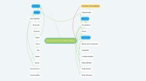 Mind Map: POLITECNICO INTERNACIONAL