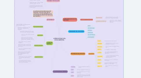 Mind Map: ADMINISTRACION DOCUMENTAL