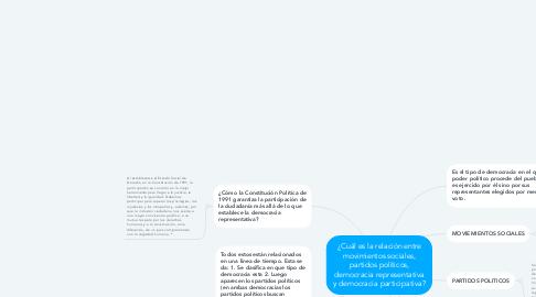 Mind Map: ¿Cuál es la relación entre movimientos sociales, partidos políticos, democracia representativa y democracia participativa?