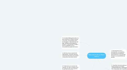 Mind Map: Elaboración de un Marco Teórico