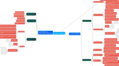 Mind Map: SISTEMA TRIBUTARIO