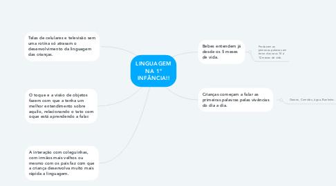 Mind Map: LINGUAGEM NA 1º INFÂNCIA!!