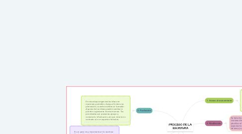 Mind Map: PROCESO DE LA ESCRITURA