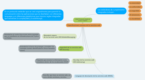 Mind Map: SOAP:Protocolo simple de acceso a objetos