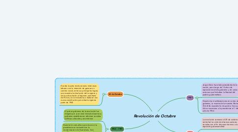 Mind Map: Revolución de Octubre