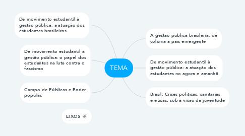 Mind Map: TEMA