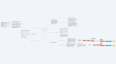 Mind Map: Radioenlace Digital