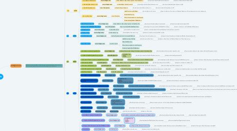 Mind Map: สาระที่ ๒ การเขียน