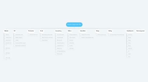 Mind Map: Riadco Upgrade Plan
