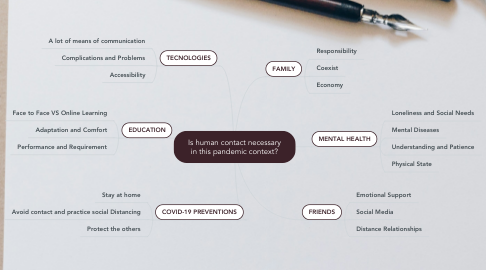 Mind Map: Is human contact necessary in this pandemic context?