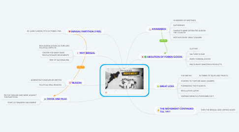 Mind Map: SWADESHI MOVEMENT