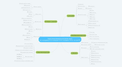 Mind Map: Chisto Kristo