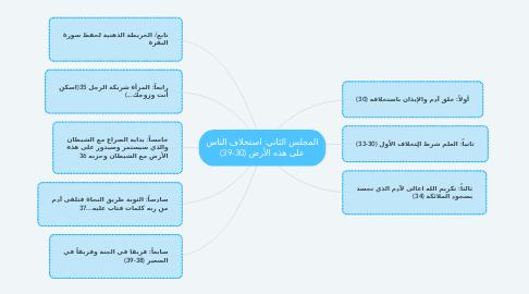 Mind Map: المجلس الثاني: استخلاف الناس على هذه الأرض (30-39)