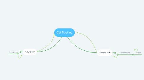 Mind Map: CallTracking