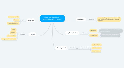 Mind Map: How To Conduct an Effective Online Course