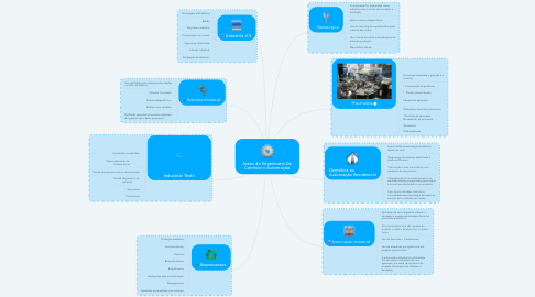 Mind Map: Áreas da Engenharia De Controle e Automação