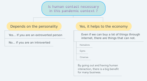 Mind Map: Is human contact necessary in this pandemic context ?