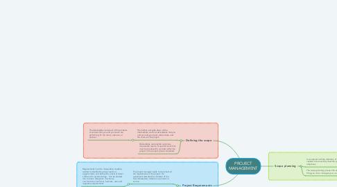 Mind Map: PROJECT MANAGEMENT