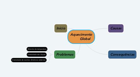 Mind Map: Aquecimento        Global