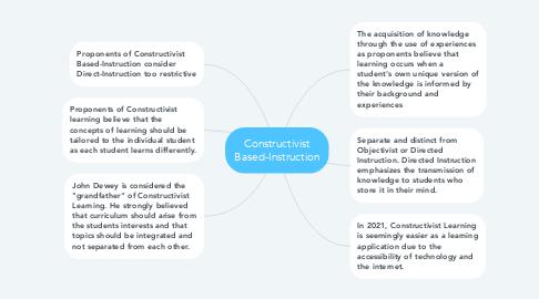 Mind Map: Constructivist Based-Instruction