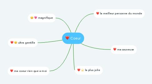 Mind Map: Coeur
